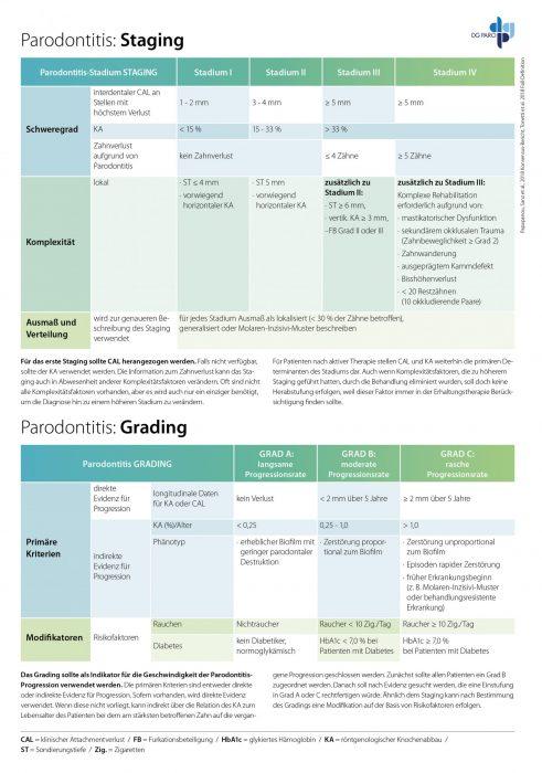Staging und Grading bei der Diagnose Parodontitis